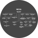 Zgodovina rock in metal glasbe